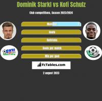Dominik Starkl vs Kofi Schulz h2h player stats