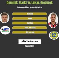 Dominik Starkl vs Lukas Grozurek h2h player stats