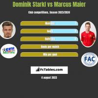 Dominik Starkl vs Marcus Maier h2h player stats