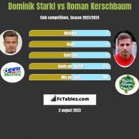 Dominik Starkl vs Roman Kerschbaum h2h player stats