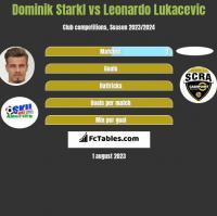 Dominik Starkl vs Leonardo Lukacevic h2h player stats