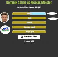 Dominik Starkl vs Nicolas Meister h2h player stats