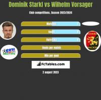 Dominik Starkl vs Wilhelm Vorsager h2h player stats
