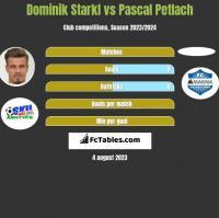 Dominik Starkl vs Pascal Petlach h2h player stats