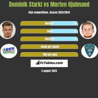 Dominik Starkl vs Morten Hjulmand h2h player stats
