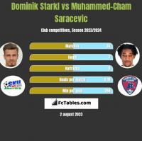 Dominik Starkl vs Muhammed-Cham Saracevic h2h player stats