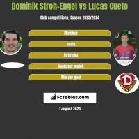 Dominik Stroh-Engel vs Lucas Cueto h2h player stats
