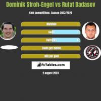 Dominik Stroh-Engel vs Rufat Dadasov h2h player stats