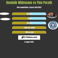 Dominik Widemann vs Finn Porath h2h player stats