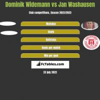 Dominik Widemann vs Jan Washausen h2h player stats