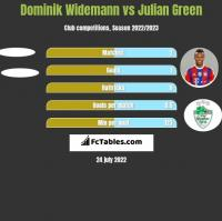 Dominik Widemann vs Julian Green h2h player stats