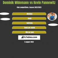 Dominik Widemann vs Kevin Pannewitz h2h player stats