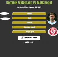 Dominik Widemann vs Maik Kegel h2h player stats
