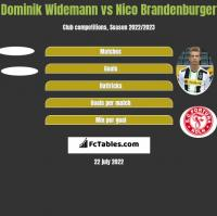 Dominik Widemann vs Nico Brandenburger h2h player stats