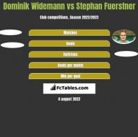 Dominik Widemann vs Stephan Fuerstner h2h player stats