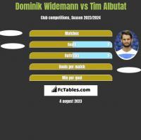 Dominik Widemann vs Tim Albutat h2h player stats