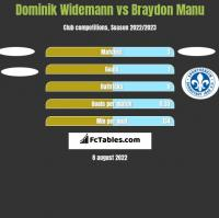 Dominik Widemann vs Braydon Manu h2h player stats