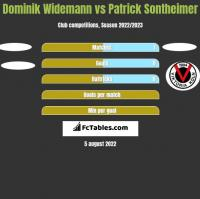 Dominik Widemann vs Patrick Sontheimer h2h player stats