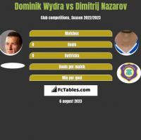 Dominik Wydra vs Dimitrij Nazarov h2h player stats