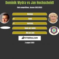 Dominik Wydra vs Jan Hochscheidt h2h player stats