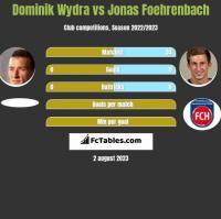 Dominik Wydra vs Jonas Foehrenbach h2h player stats