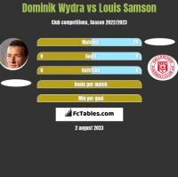 Dominik Wydra vs Louis Samson h2h player stats