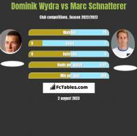 Dominik Wydra vs Marc Schnatterer h2h player stats
