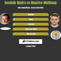 Dominik Wydra vs Maurice Multhaup h2h player stats