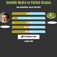 Dominik Wydra vs Patrick Strauss h2h player stats