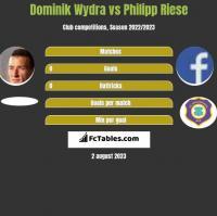 Dominik Wydra vs Philipp Riese h2h player stats