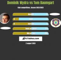 Dominik Wydra vs Tom Baumgart h2h player stats