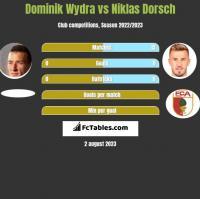 Dominik Wydra vs Niklas Dorsch h2h player stats