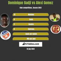 Dominique Badji vs Alexi Gomez h2h player stats