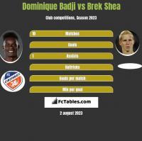 Dominique Badji vs Brek Shea h2h player stats