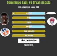Dominique Badji vs Bryan Acosta h2h player stats