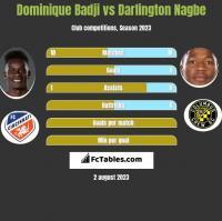 Dominique Badji vs Darlington Nagbe h2h player stats