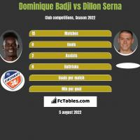 Dominique Badji vs Dillon Serna h2h player stats