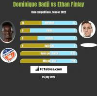 Dominique Badji vs Ethan Finlay h2h player stats