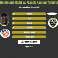 Dominique Badji vs Franck Pangop Tchidjui h2h player stats