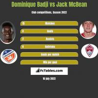 Dominique Badji vs Jack McBean h2h player stats