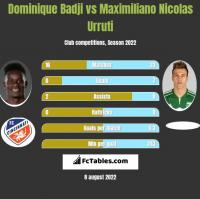 Dominique Badji vs Maximiliano Nicolas Urruti h2h player stats