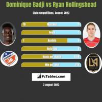 Dominique Badji vs Ryan Hollingshead h2h player stats