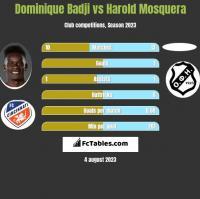 Dominique Badji vs Harold Mosquera h2h player stats