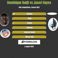Dominique Badji vs Jacori Hayes h2h player stats