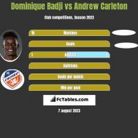 Dominique Badji vs Andrew Carleton h2h player stats