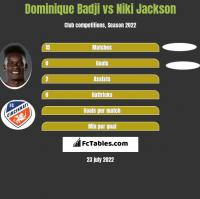 Dominique Badji vs Niki Jackson h2h player stats