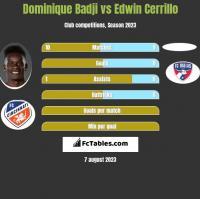 Dominique Badji vs Edwin Cerrillo h2h player stats