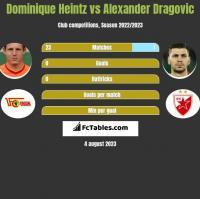 Dominique Heintz vs Alexander Dragovic h2h player stats