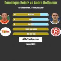Dominique Heintz vs Andre Hoffmann h2h player stats