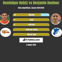 Dominique Heintz vs Benjamin Huebner h2h player stats